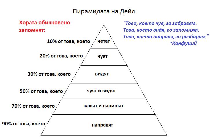 пирамидата на Дейл